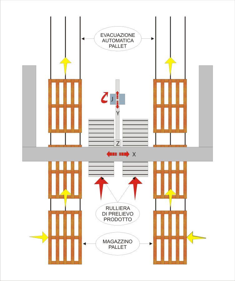 Schema di flusso - Pallettizzatore MLP22, Soluzione per rotoli