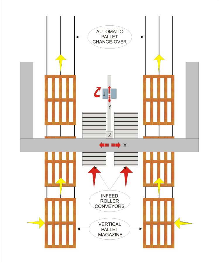 Flow chart - MLP22 Palletiser, Cotton and Other Industries