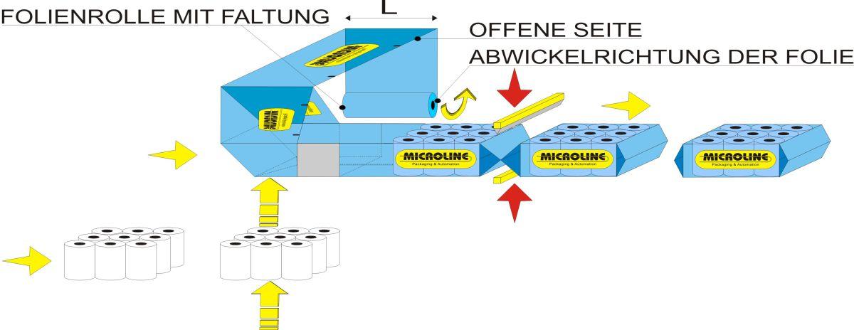 Fliessschema - mehrfachverpackungsmachine Flow Wrap1000, Lösungen für Rollenprodukte
