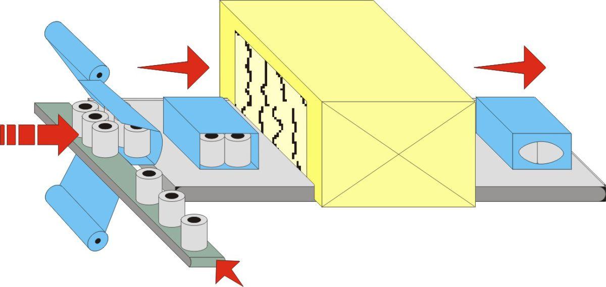 Schema di flusso - Fardellatrice automatica ML1500, Soluzione per rotoli
