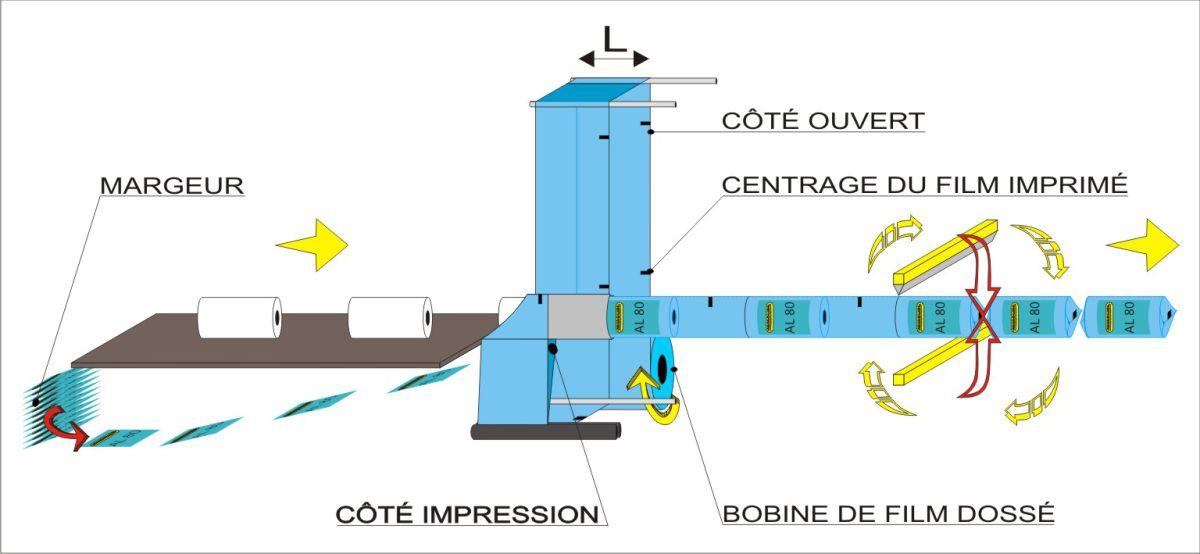 Schéma de flux - conditionneuse automatique AL80, Solutions pour rouleaux