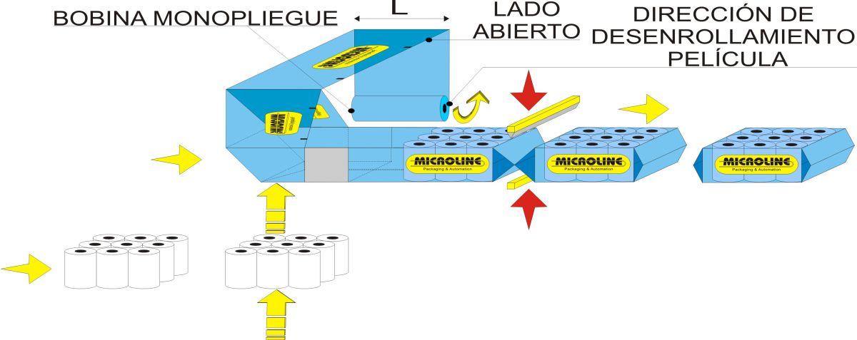 Esquema de flujo - embolsadora automática Flow Wrap 1000, Soluciones para rollos