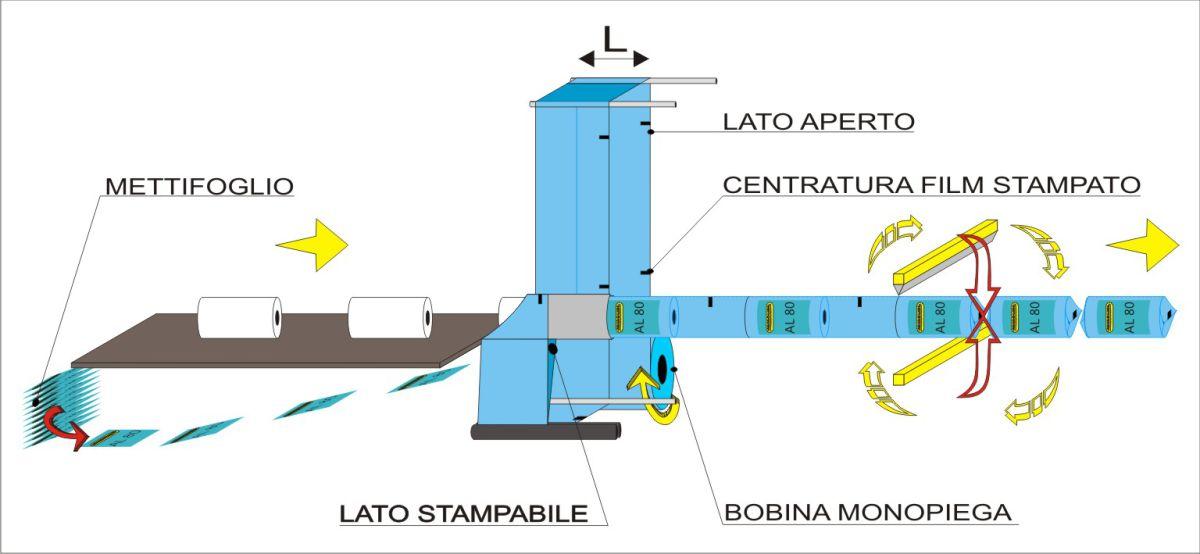 Schema di flusso - Confezionatrice automatica AL80, Soluzioni per rotoli
