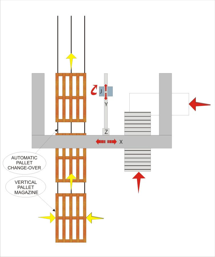 Flow chart - MLP11 Palletiser, Cotton and Other Industries