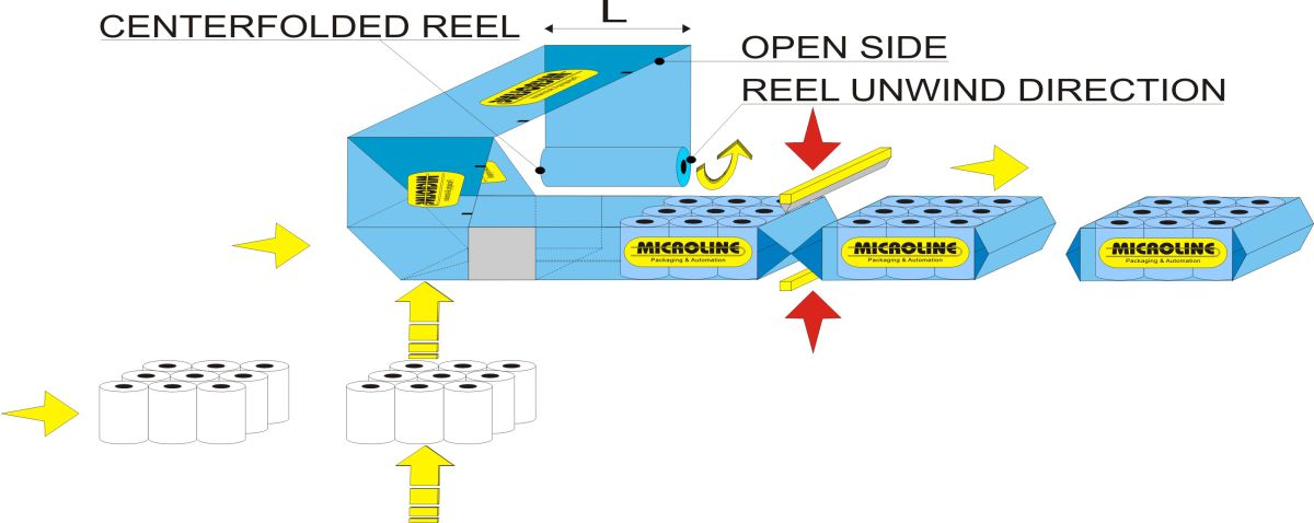Flow chart - Automatic bundler Flow Wrap 1000, Solution for rolls