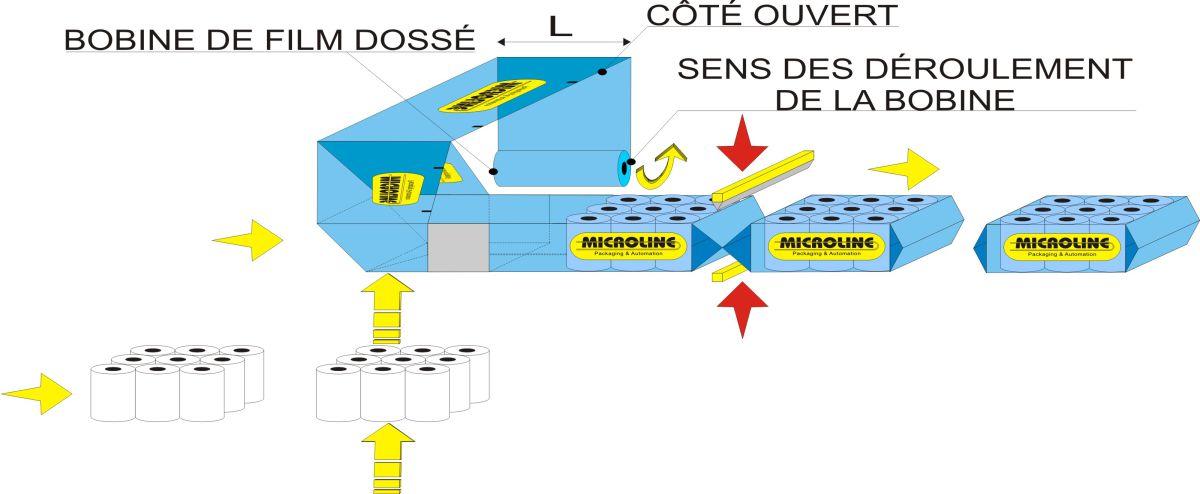 Schéma de flux - Ensacheuse automatique Flow Wrap 1000, Solutions pour rouleaux