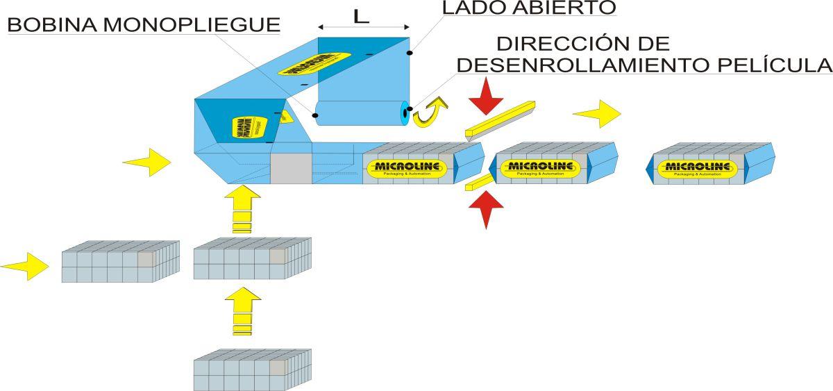 Esquema de flujo - Embolsadora Automática Flow Wrap 1000, Sector Tissue - Soluciones para plegados