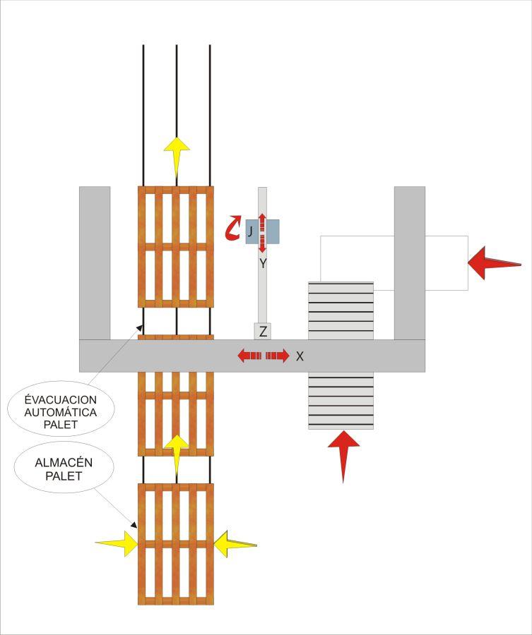 Esquema de flujo - Paletizadoras MLP11, Sector Tissue - Soluciones para plegados