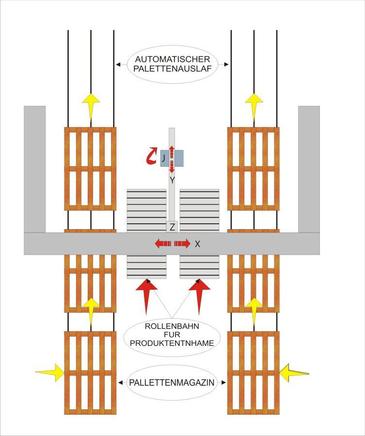 Fliessschema - MLP22 Palettierer, Lebensmittelbranche