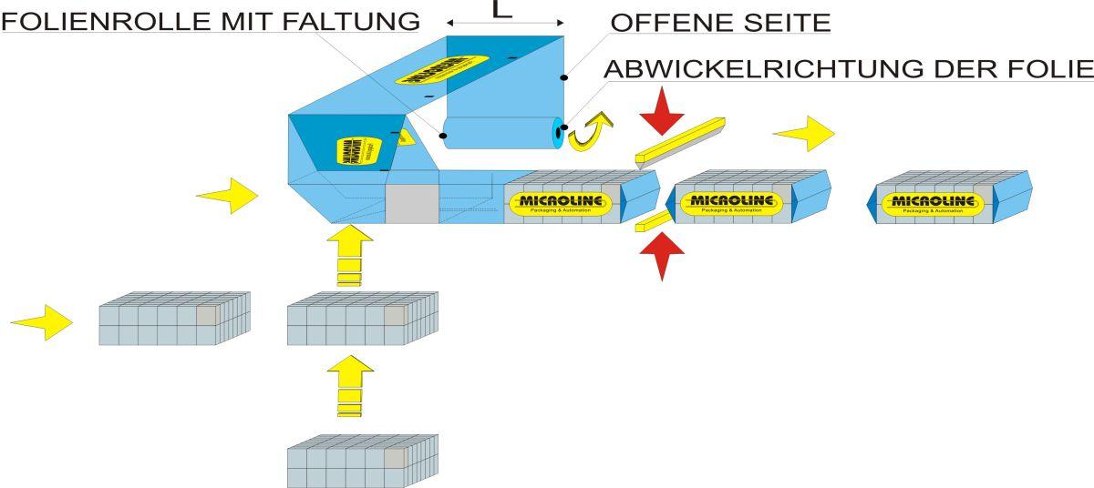 Fliessschema - Mehrfach-Beutelfüller Flow Wrap 1000, Tissue-branche - Lösungen für gefaltete produkte