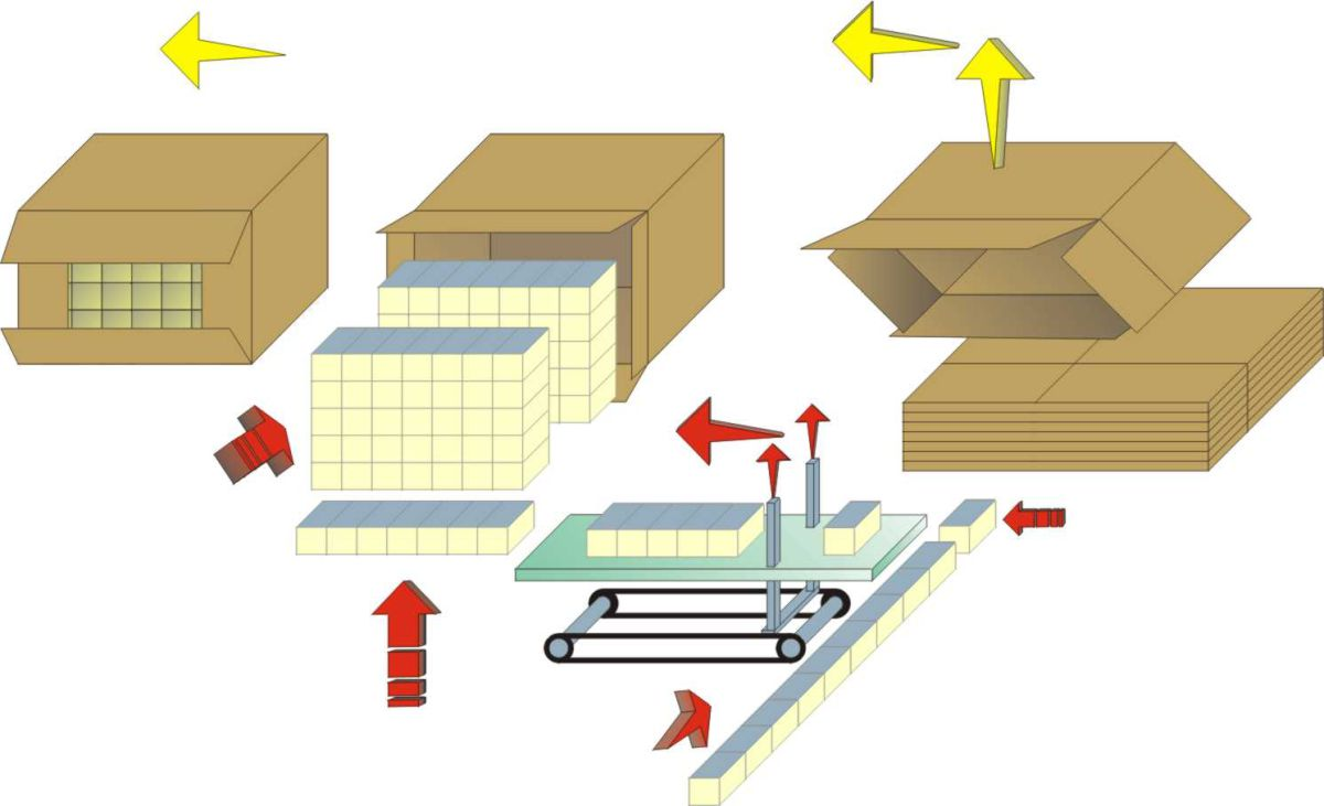 Flow chart - Case Packer ROM For Interfolded products and Towels , Tissue  Industry - Solutions for folded products