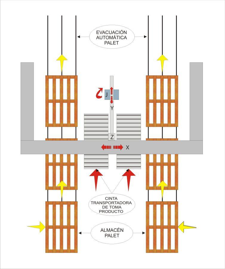 Esquema de flujo - Paletizadoras MLP22, Sector Tissue - Soluciones para plegados