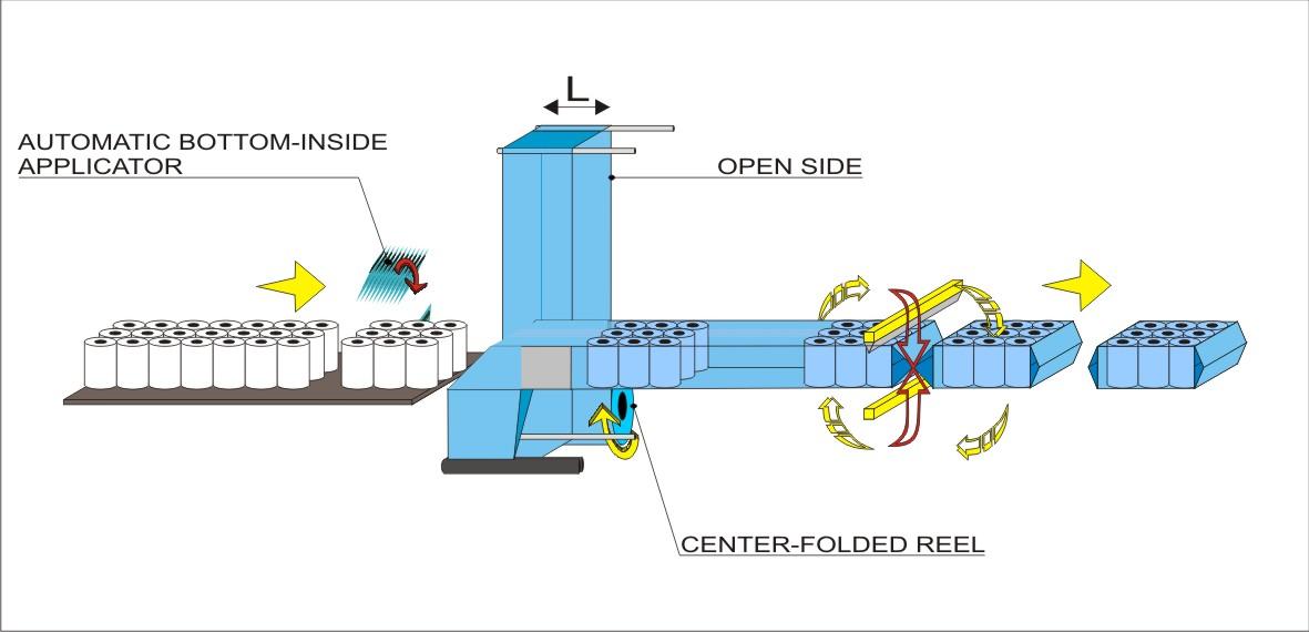 Schema di flusso - Insaccatore automatico Fast Wrap 1250, Soluzione per rotoli