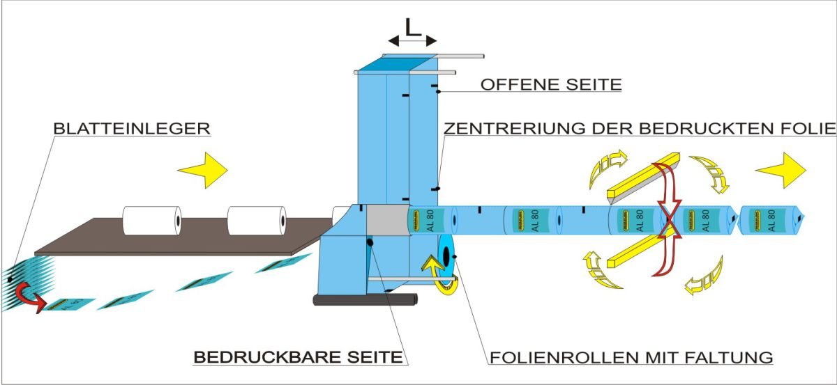 Fliessschema - Automatische verpackungsmachine AL80, Lösungen für Rollenprodukte