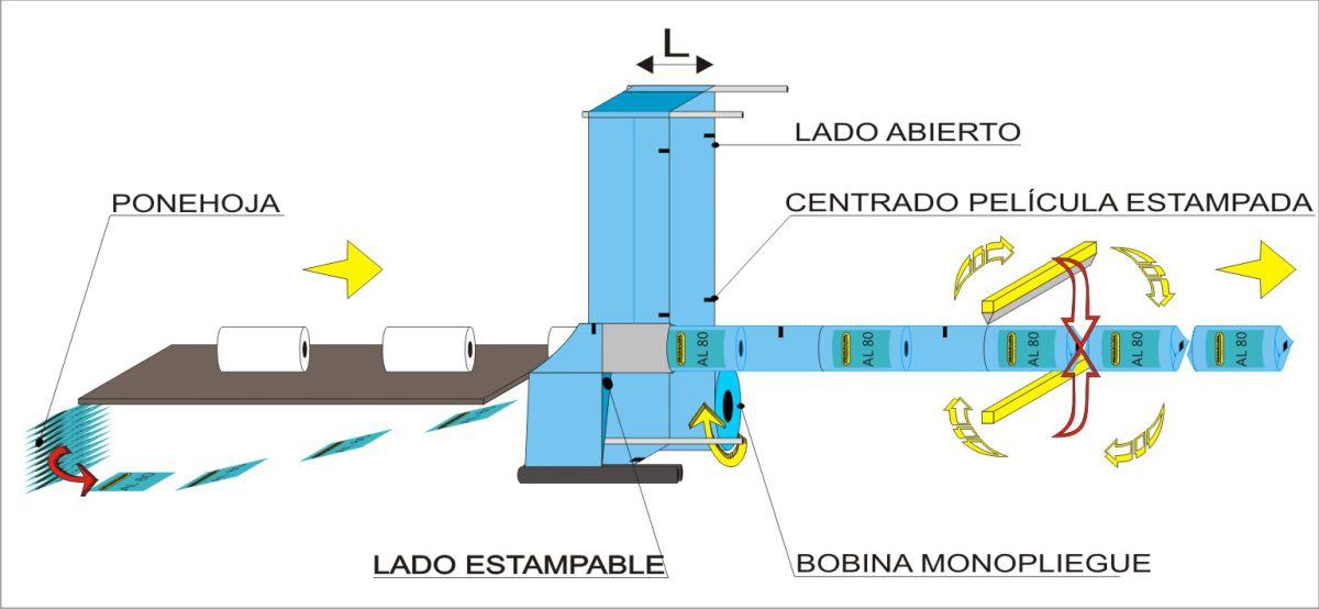 Esquema de flujo - Embaladora automática AL80, Soluciones para rollos