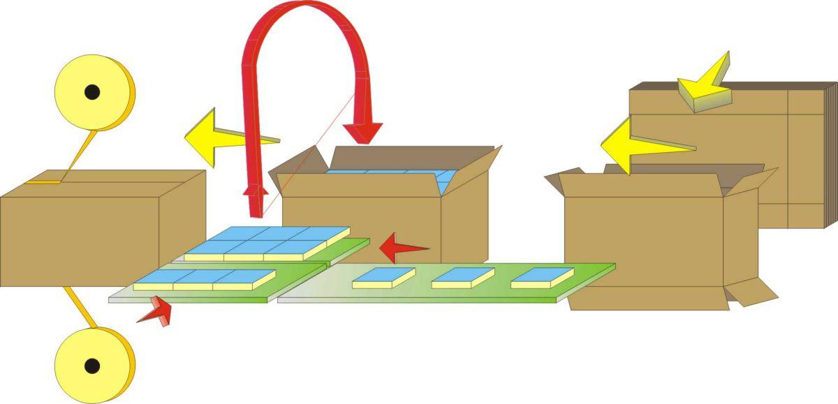Schéma de flux - Encartonneuse RVM pour Serviettes de Table, Secteur Tissue - Solutions pour produits pliés