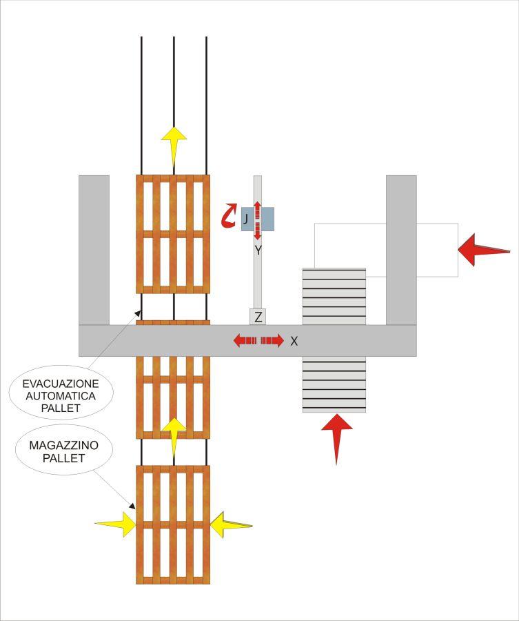 Schema di flusso - Pallettizzatore MLP11, Soluzione per rotoli