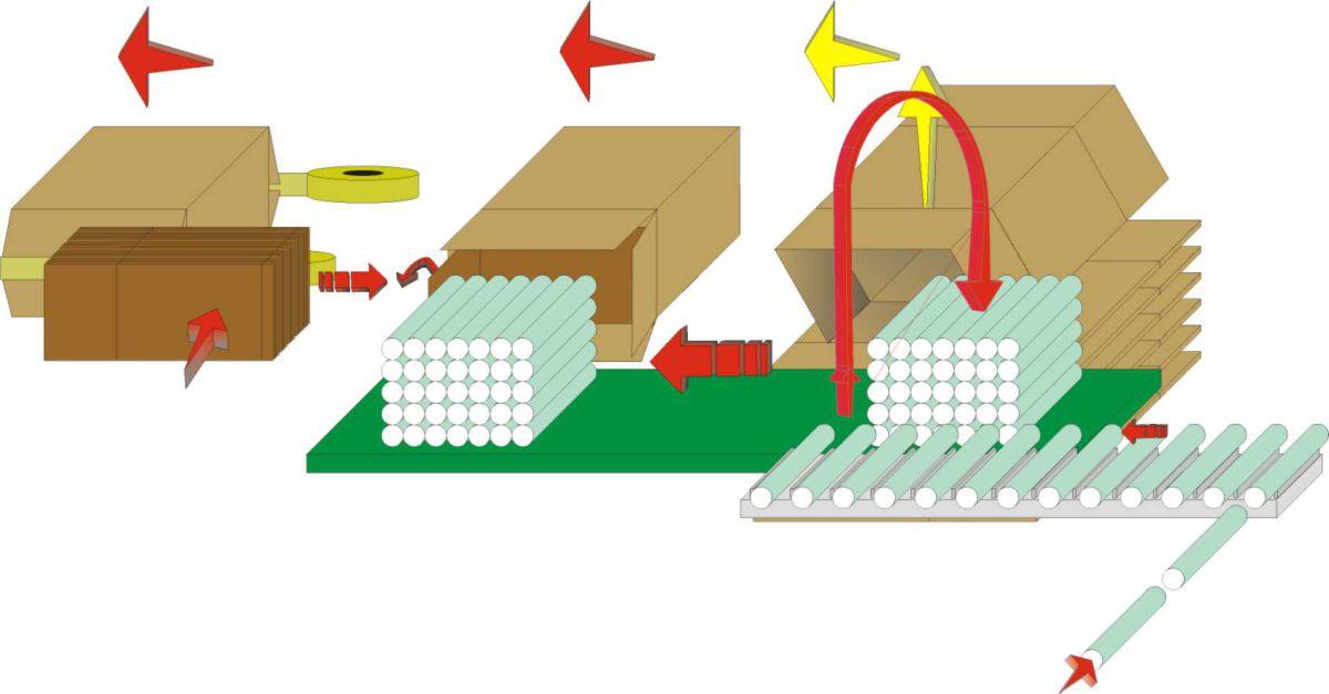 Esquema de flujo - Embaladora en Cajas de llenado Horizontal para Productos Algodón y Otros - Rom, Algodón y Otros Sectores - Soluciones en caja