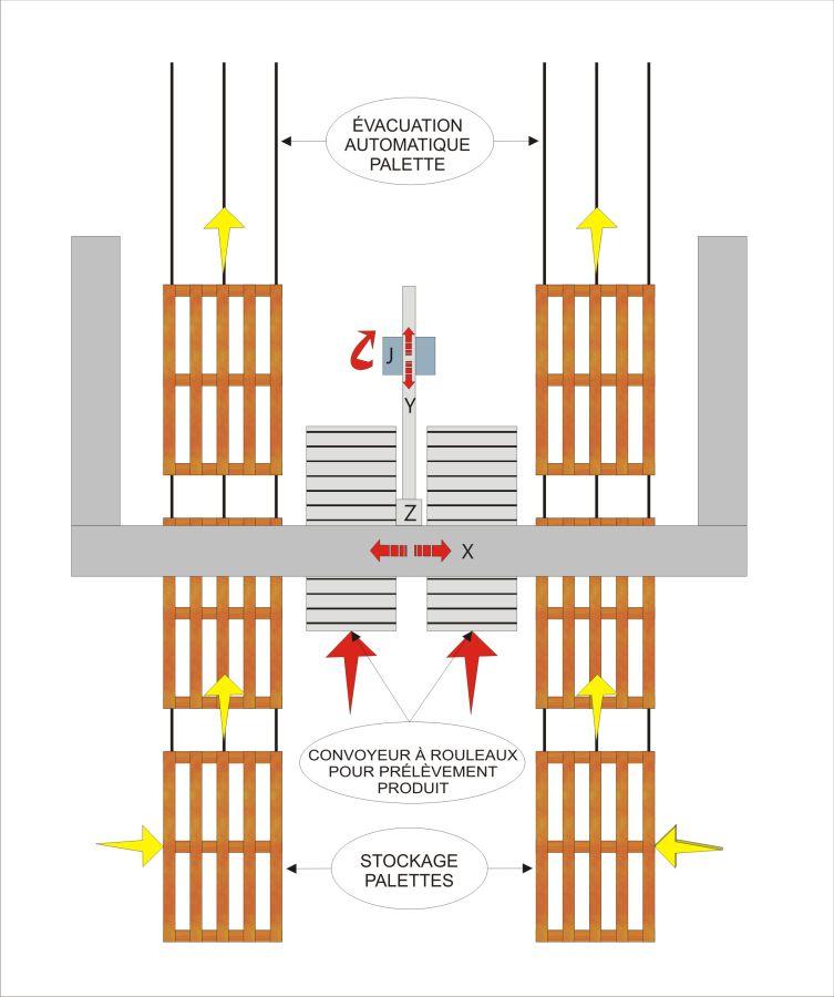 Schéma de flux - Palettiseur MLP22, Secteur Tissue - Solutions pour produits pliés