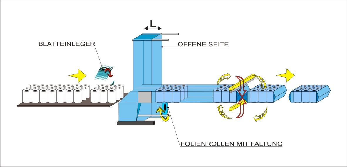 Schema di flusso - Insaccatore automatico Fast Wrap 1250